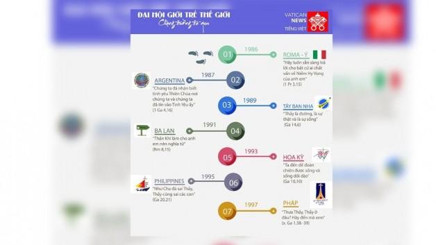 [Đại hội Giới Trẻ] Infographics – những chặng đường đã qua